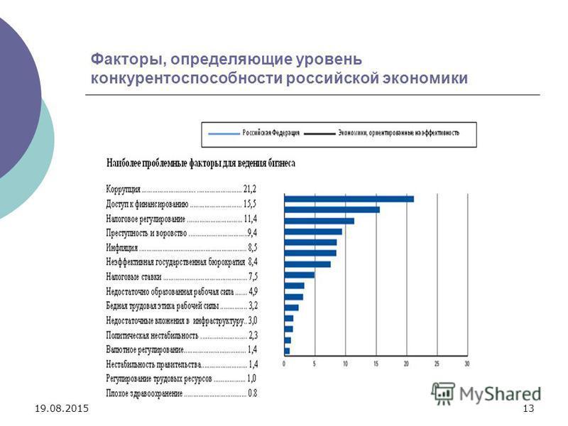 19.08.201513 Факторы, определяющие уровень конкурентоспособности российской экономики