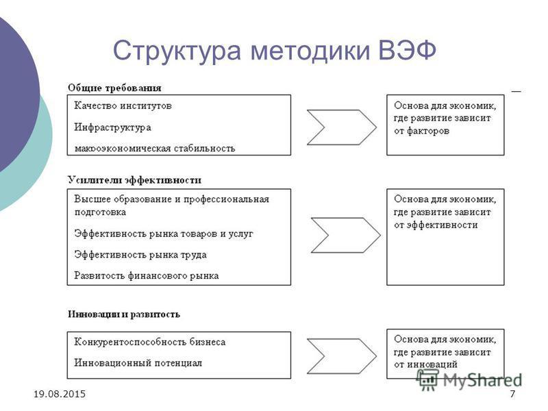 19.08.20157 Структура методики ВЭФ