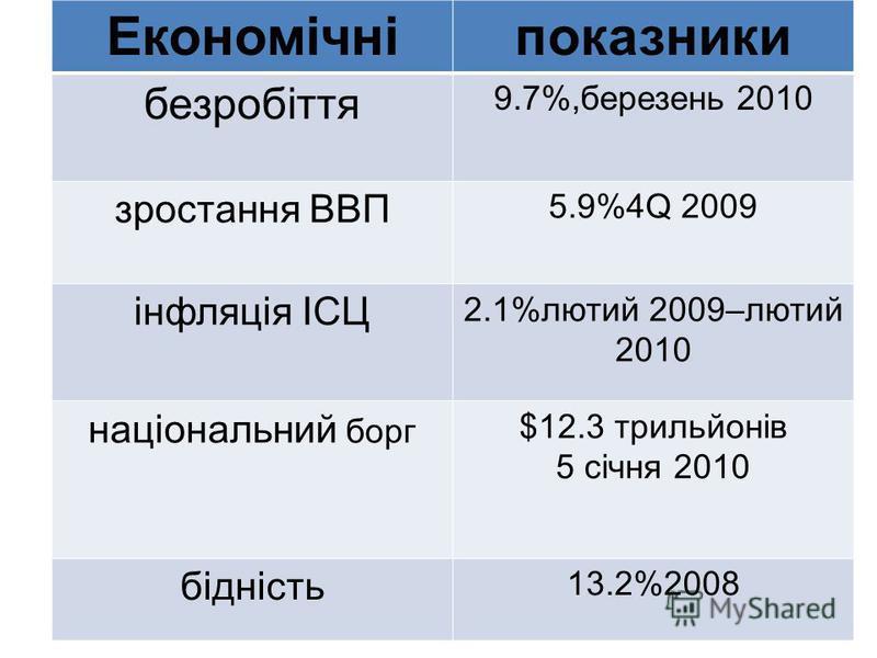 Економічніпоказники безробіття 9.7%,березень 2010 зростання ВВП 5.9%4Q 2009 інфляція ІСЦ 2.1%лютий 2009–лютий 2010 національний борг $12.3 трильйонів 5 січня 2010 бідність 13.2%2008