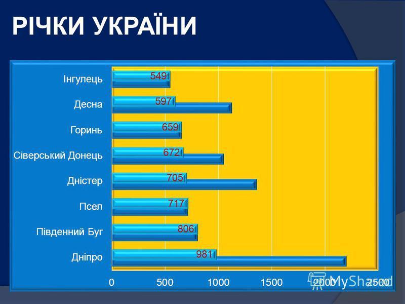 РІЧКИ УКРАЇНИ На річки, озера, водосховища та канали припадає 4 % площі території України. Майже 4000 річок – довжиною понад 10 км Близько 120 річок – більше як 100 км 8 річок – понад 500 км 1 км² - 0,25 км річок