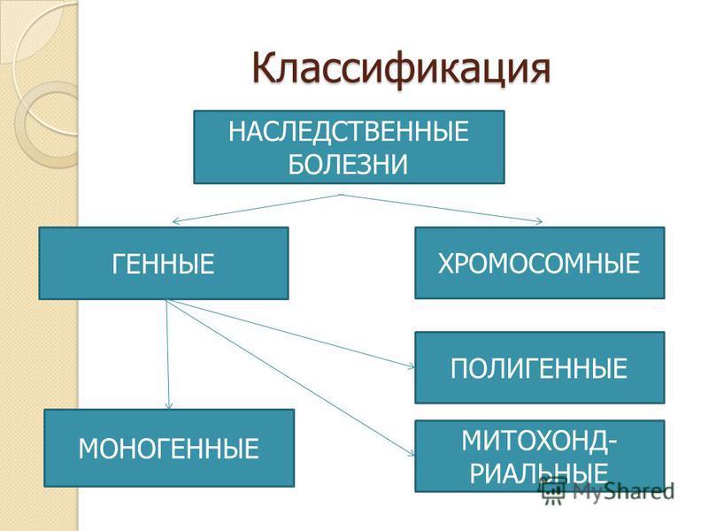 Классификация НАСЛЕДСТВЕННЫЕ БОЛЕЗНИ ГЕННЫЕ ХРОМОСОМНЫЕ МИТОХОНД- РИАЛЬНЫЕ МОНОГЕННЫЕ ПОЛИГЕННЫЕ