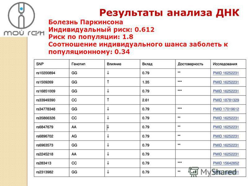 Болезнь Паркинсона Индивидуальный риск: 0.612 Риск по популяции: 1.8 Соотношение индивидуального шанса заболеть к популяционному: 0.34 Результаты анализа ДНК