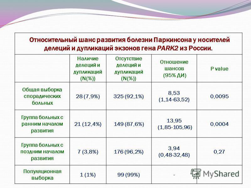 Относительный шанс развития болезни Паркинсона у носителей делеций и дупликаций экзонов гена PARK2 из России. Наличие делеций и дупликаций (N(%)) Отсутствие делеций и дупликаций (N(%)) Отношение шансов (95% ДИ) P value Общая выборка спорадических бол