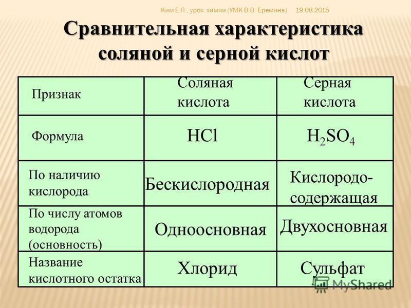HNa+=>+ClOH NaClH HCl + NaOH => NaCl + H 2 O Взаимодействие соляной кислоты с гидроксидом натрия 19.08.2015Ким Е.П., урок химии (УМК В.В. Еремина)
