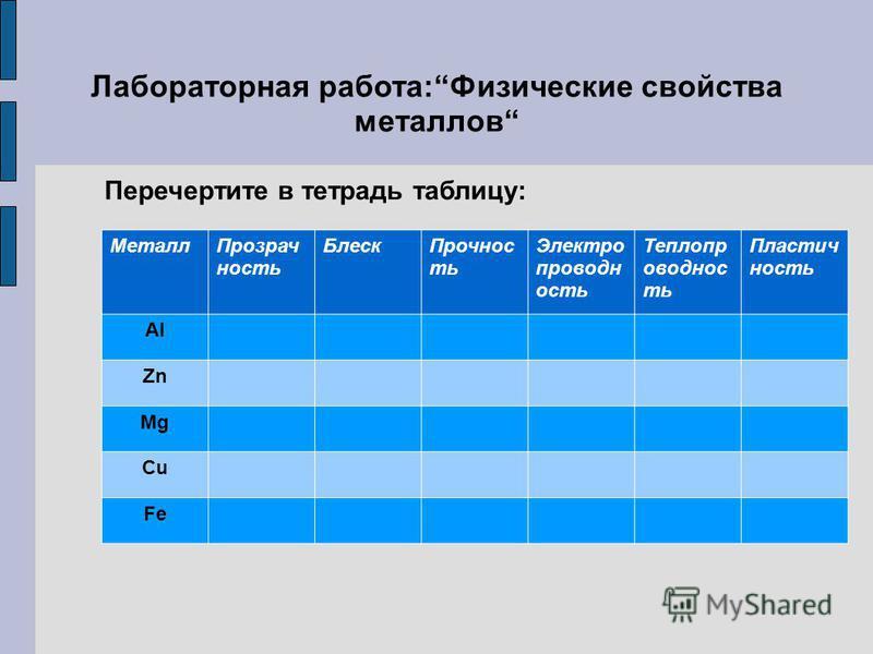 Лабораторная работа:Физические свойства металлов Перечертите в тетрадь таблицу: Металл Прозрач ность Блеск Прочнос ть Электро проводн ость Теплопр оводнос ть Пластич ность Al Zn Mg Cu Fe