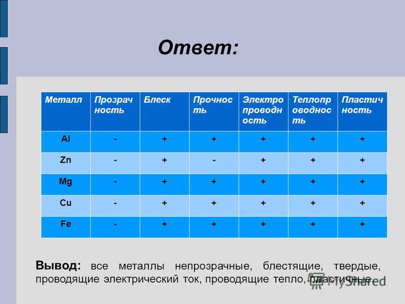 Вывод: все металлы непрозрачные, блестящие, твердые, проводящие электрический ток, проводящие тепло, пластичные. Металл Прозрач ность Блеск Прочнос ть Электро проводн ость Теплопр оводнос ть Пластич ность Al-+++++ Zn-+-+++ Mg-+++++ Cu-+++++ Fe-+++++