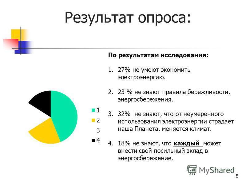 Результат опроса: 8 По результатам исследования: 1.27% не умеют экономить электроэнергию. 2.23 % не знают правила бережливости, энергосбережения. 3.32% не знают, что от неумеренного использования электроэнергии страдает наша Планета, меняется климат.
