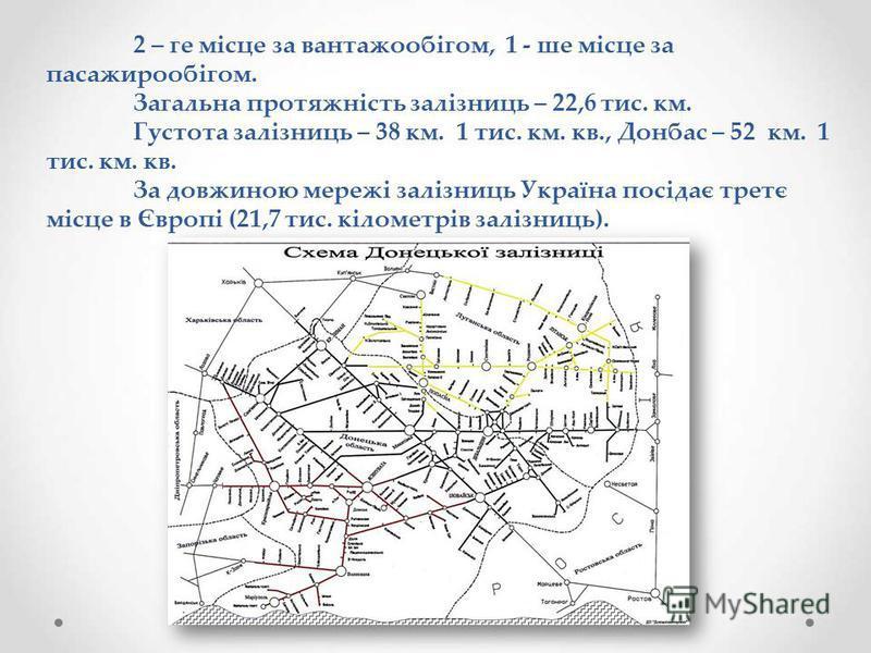 2 – ге місце за вантажообігом, 1 - ше місце за пасажирообігом. Загальна протяжність залізниць – 22,6 тис. км. Густота залізниць – 38 км. 1 тис. км. кв., Донбас – 52 км. 1 тис. км. кв. За довжиною мережі залізниць Україна посідає третє місце в Європі