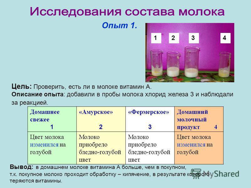 Опыт 1. Цель: Проверить, есть ли в молоке витамин А. Описание опыта: добавили в пробы молока хлорид железа 3 и наблюдали за реакцией. Домашнее свежее 1 «Амурское» 2 «Фермерское» 3 Домашний молочный продукт 4 Цвет молока изменился на голубой Молоко пр