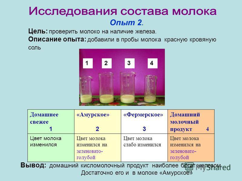 Опыт 2. Цель: проверить молоко на наличие железа. Описание опыта: добавили в пробы молока красную кровяную соль Домашнее свежее 1 «Амурское» 2 «Фермерское» 3 Домашний молочный продукт 4 Цвет молока изменился Цвет молока изменился на зеленовато- голуб