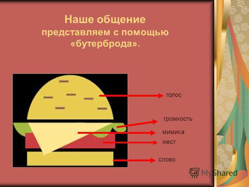 Наше общение представляем с помощью «бутерброда». слово жест мимика громкость голос