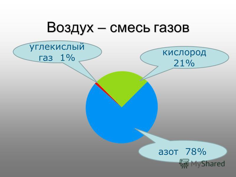 Воздух – смесь газов углекислый газ 1% кислород 21% азот 78%