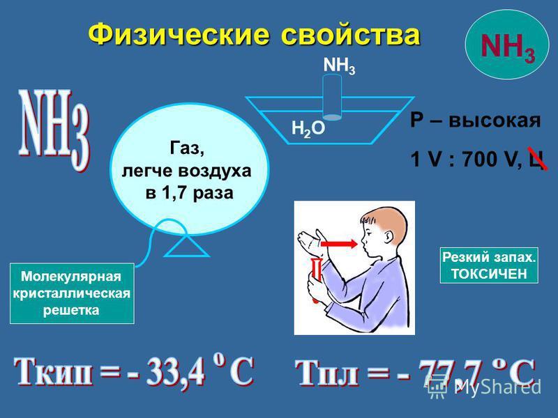 Р – высокая 1 V : 700 V, Ц Газ, легче воздуха в 1,7 раза H2OH2O NH 3 Физические свойства Физические свойства Резкий запах. ТОКСИЧЕН Молекулярная кристаллическая решетка