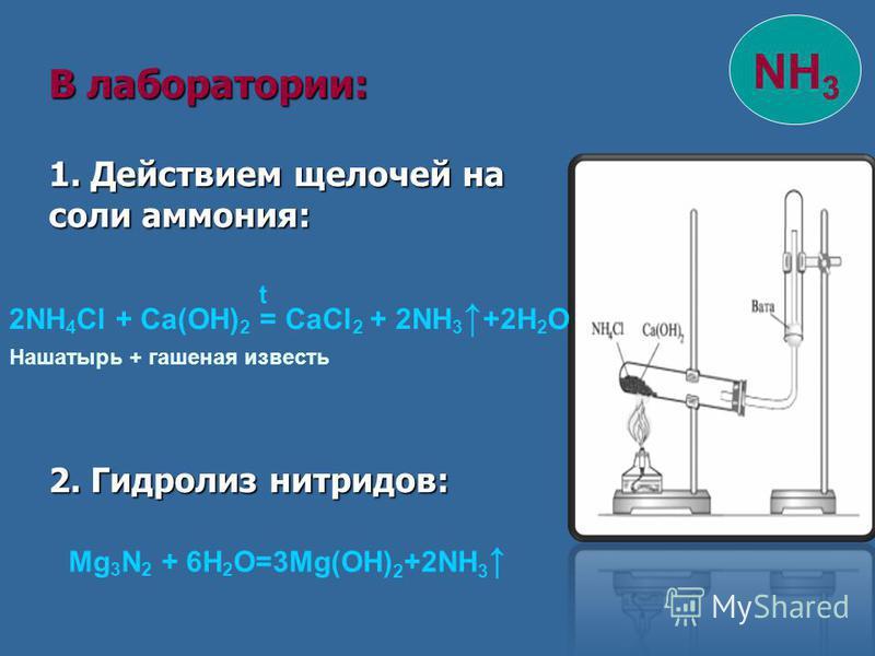 В лаборатории: 1. Действием щелочей на соли аммония: 2. Гидролиз нитридов: 2NH 4 Cl + Ca(OH) 2 = CaCl 2 + 2NH 3 +2H 2 O Нашатырь + гашеная известь t Mg 3 N 2 + 6H 2 O=3Mg(OH) 2 +2NH 3 NH 3