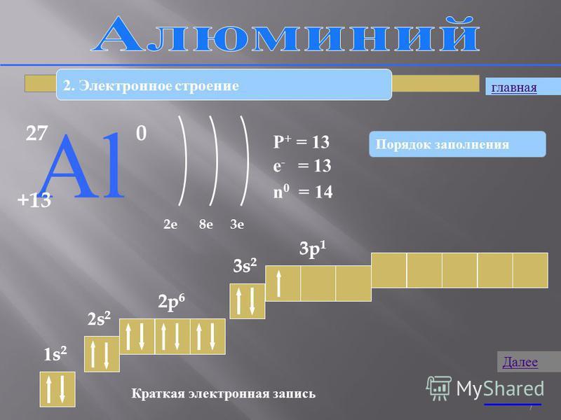 7 2. Электронное строение 27 АlАl +13 0 2e8e3e P + = 13 n 0 = 14 e - = 13 1s21s2 2s22s2 2p 6 3s 2 3p 1 Краткая электронная запись 1s21s2 2s22s2 2p 6 3s 2 3p 1 Порядок заполнения главная Далее