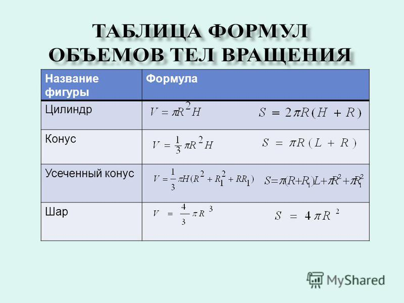 Соотнесите название фигуры и формулу объема и площади поверхности тел. 1. Цилиндр 2. Конус 3. Усеченный конус 4. Шар