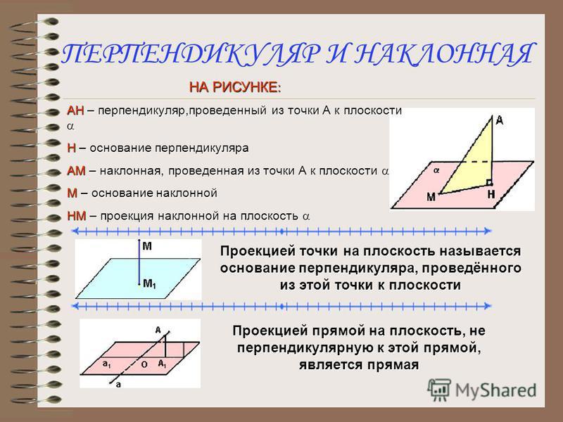 ПЛАН ПОСТРОЕНИЯ 1) а: а 1) а: а 2) М 3) в 4) с: М С, с в Доказательство: 1) М с 2) с в по построению 3) с а, т.к. =>=>=>=> с (по признаку перпендикулярности прямой и плоскости) 4) с – единственная прямая