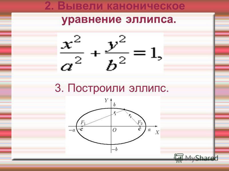 2. Вывели каноническое уравнение эллипса. 3. Построили эллипс.