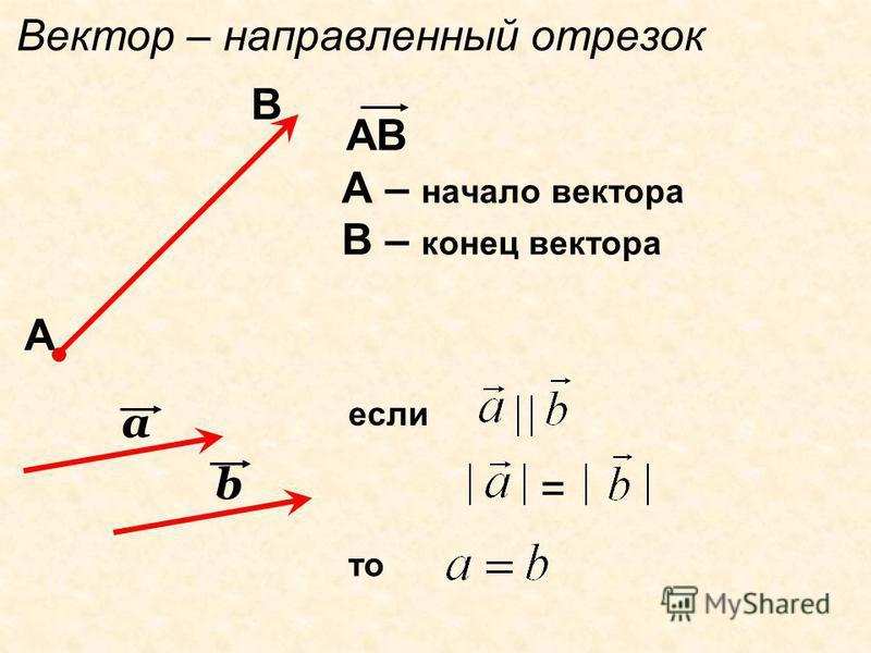 Вектор – направленный отрезок АВ А – начало вектора В – конец вектора А В а b если = то