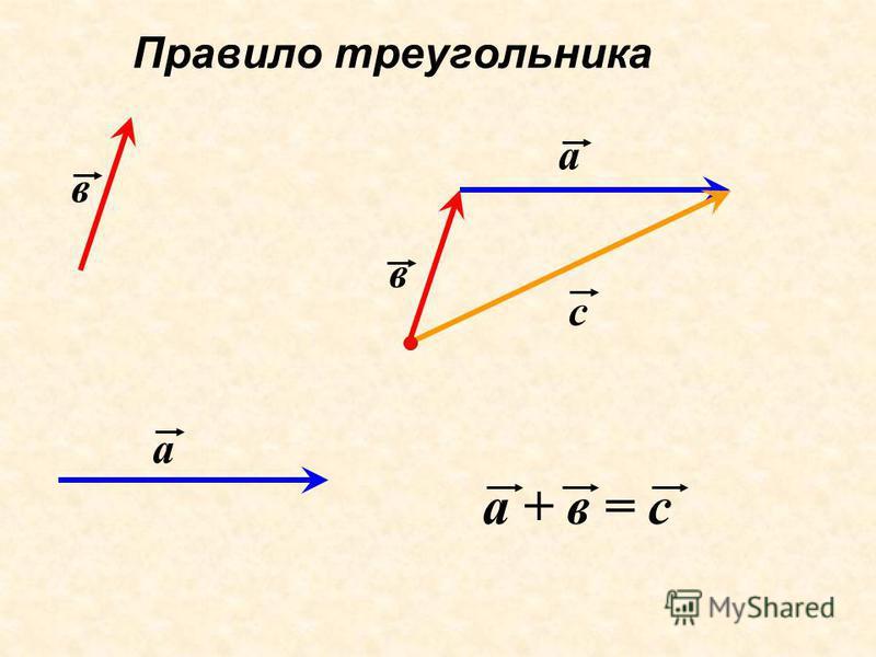 Правило треугольника а в с а в а + в = с