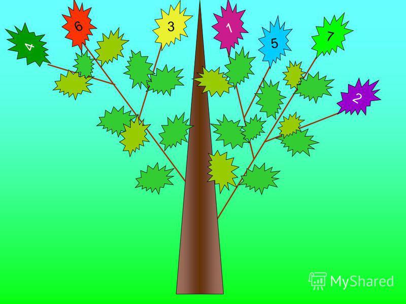 Повторение: дерево знаний 1. Что такое луч? Как он обозначается? 2. Какая фигура называется углом? 3. Какой угол называется развёрнутым? 4. Как сравнить два угла? 5. Какой луч называется биссектрисой угла? 6. Что такое градусная мера угла? 7. Какой у