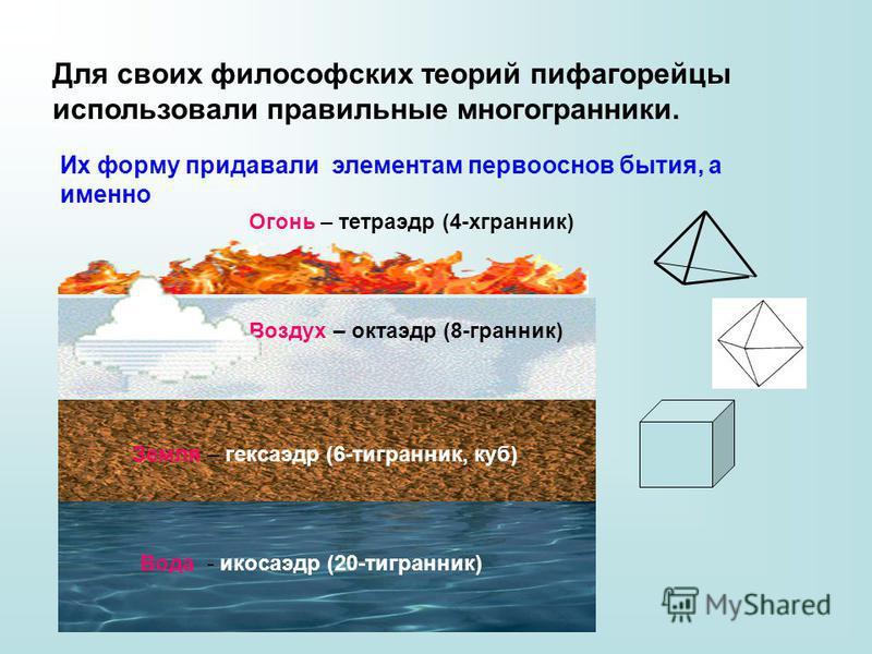 Для своих философских теорий пифагорейцы использовали правильные многогранники. Их форму придавали элементам первооснов бытия, а именно Вода - икосаэдр (20-тигранник) Земля – гексаэдр (6-тигранник, куб) Воздух – октаэдр (8-гранник) Огонь – тетраэдр (