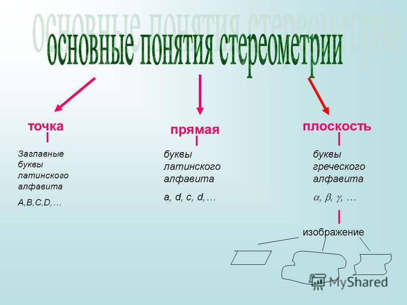 точка прямая плоскость Заглавные буквы латинского алфавита A,B,C,D,… буквы латинского алфавита a, d, c, d,… буквы греческого алфавита,,, … изображение