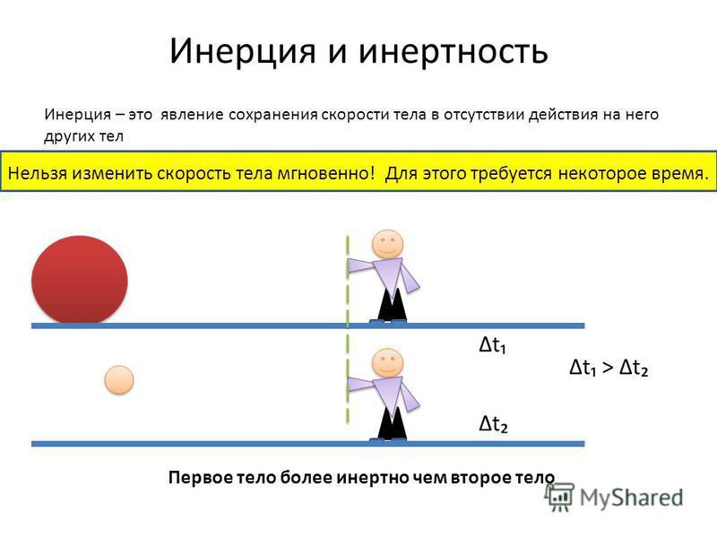 Инерция и инертность Инерция – это явление сохранения скорости тела в отсутствии действия на него других тел Нельзя изменить скорость тела мгновенно! Для этого требуется некоторое время. t t t > t Первое тело более инертно чем второе тело