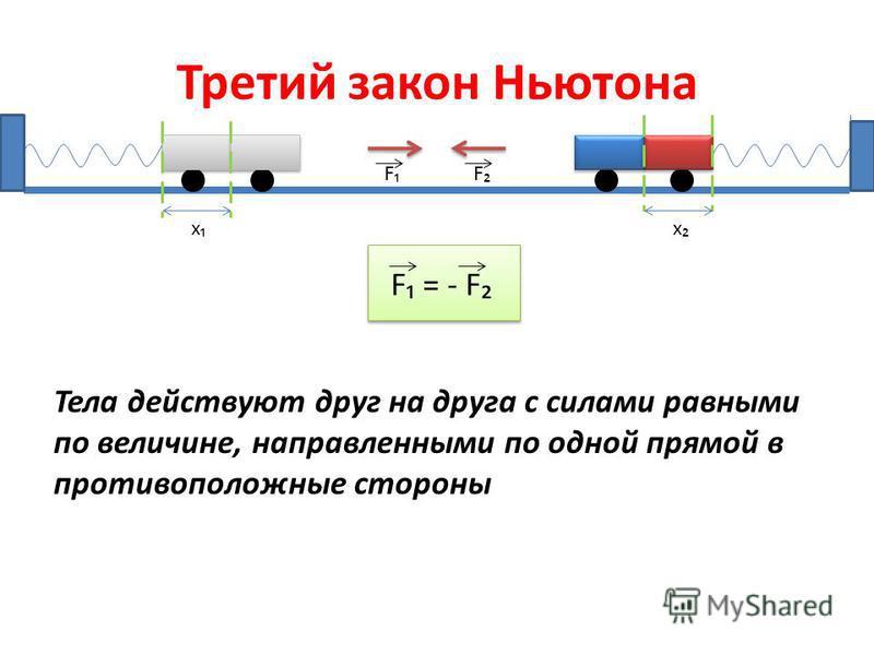 Третий закон Ньютона FF F = - FF = - F Тела действуют друг на друга с силами равными по величине, направленными по одной прямой в противоположные стороны х