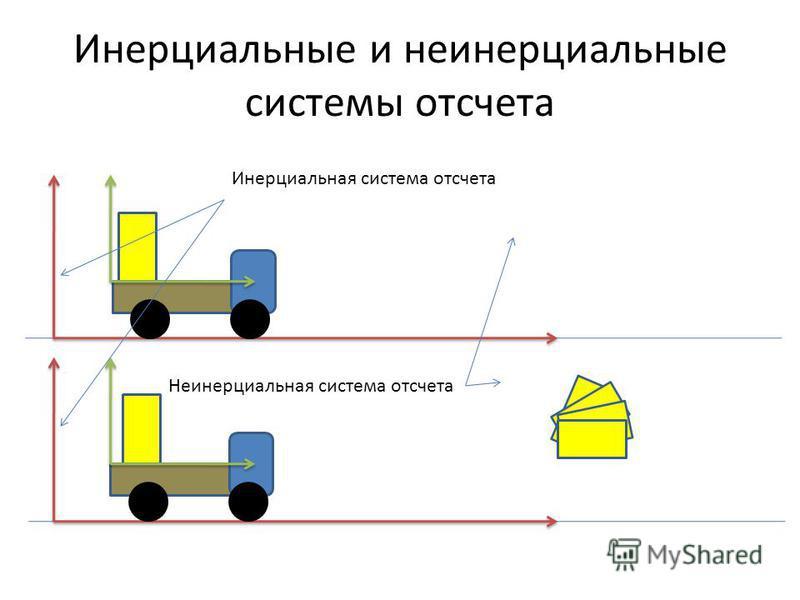 Инерциальные и неинерциальные системы отсчета Инерциальная система отсчета Неинерциальная система отсчета