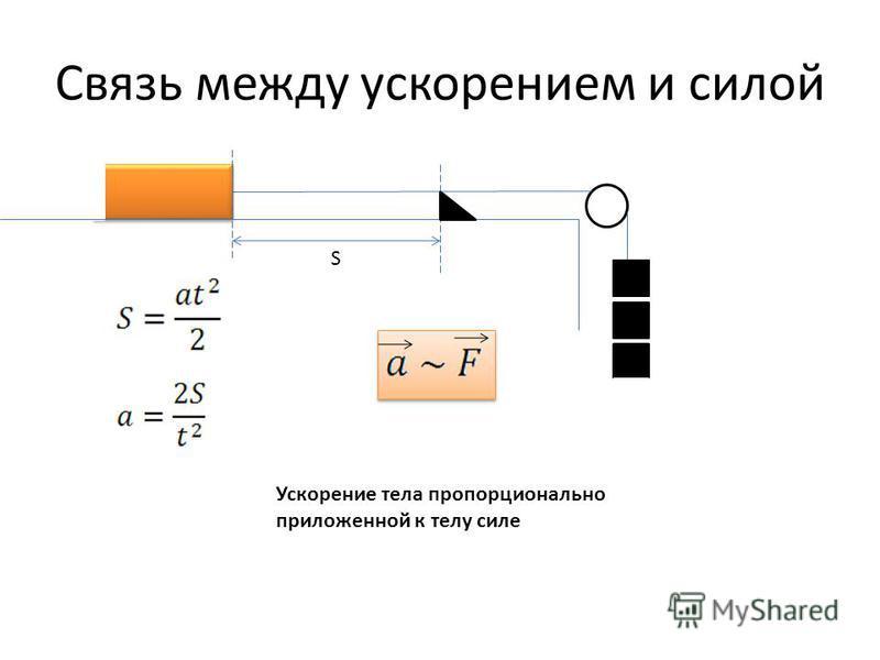 Связь между ускорением и силой Ускорение тела пропорционально приложенной к телу силе S
