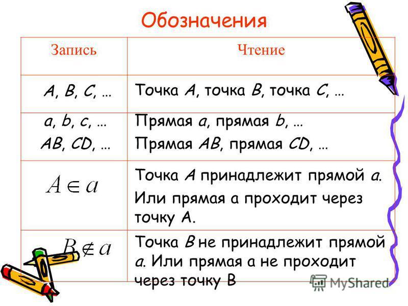 Обозначения Запись Чтение Точка A, точка B, точка C, … A, B, C, … a, b, c, … AB, CD, … Прямая a, прямая b, … Прямая AB, прямая CD, … Точка A принадлежит прямой a. Или прямая а проходит через точку А. Точка B не принадлежит прямой a. Или прямая а не п