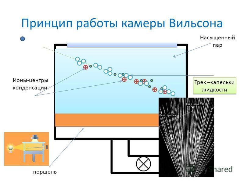 Принцип работы камеры Вильсона поршень Насыщенный пар Ионы-центры конденсации Трек –капельки жидкости