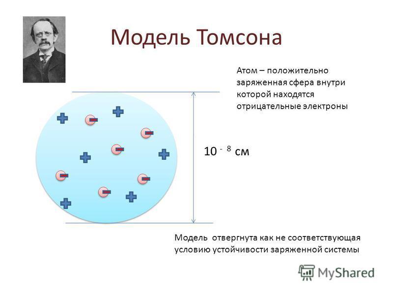 Модель Томсона 10 - 8 см Атом – положительно заряженная сфера внутри которой находятся отрицательные электроны Модель отвергнута как не соответствующая условию устойчивости заряженной системы