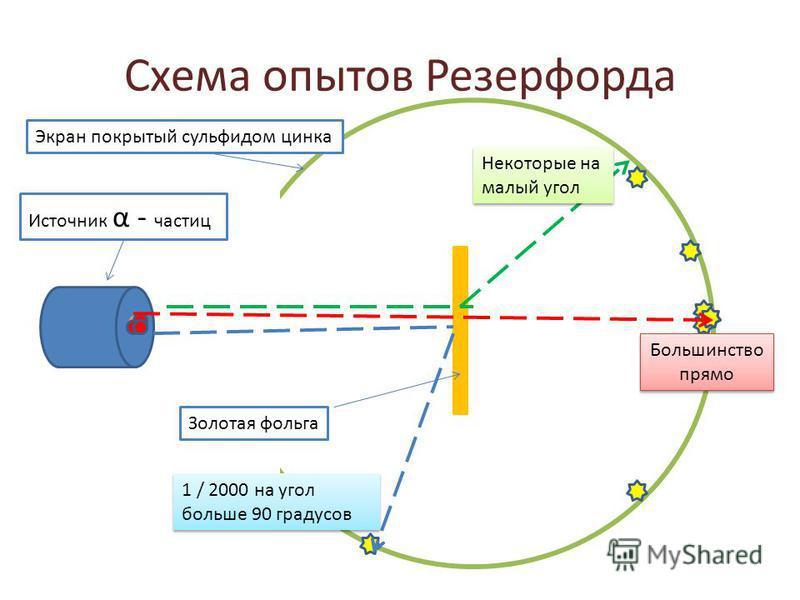 Схема опытов Резерфорда Источник α - частиц Золотая фольга Экран покрытый сульфидом цинка Большинство прямо Некоторые на малый угол 1 / 2000 на угол больше 90 градусов