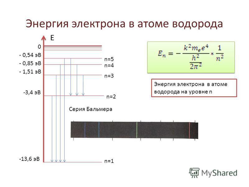 Энергия электрона в атоме водорода Е 0 - 0,54 эВ - 0,85 эВ - 1,51 эВ -3,4 эВ -13,6 эВ n=1 n=2 n=3 n=4 n=5 Энергия электрона в атоме водорода на уровне n Серия Бальмера