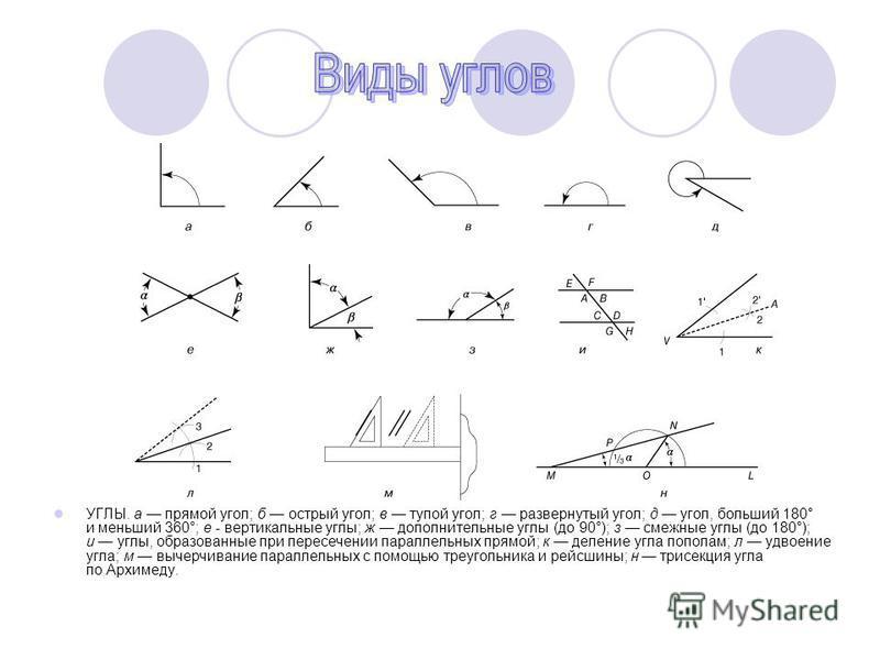 УГЛЫ. а прямой угол; б острый угол; в тупой угол; г развернутый угол; д угол, больший 180° и меньший 360°; е - вертикальные углы; ж дополнительные углы (до 90°); з смежные углы (до 180°); и углы, образованные при пересечении параллельных прямой; к де