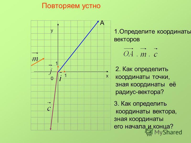 х у 0 1 1 А Повторяем устно 1. Определите координаты векторов,, 2. Как определить координаты точки, зная координаты её радиус-вектора? 3. Как определить координаты вектора, зная координаты его начала и конца?