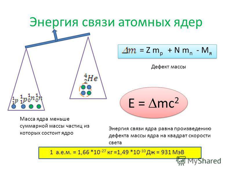 Энергия связи атомных ядер Масса ядра меньше суммарной массы частиц из которых состоит ядро = Z m p + N m n - M я Дефект массы E = mc 2 Энергия связи ядра равна произведению дефекта массы ядра на квадрат скорости света 1 а.е.м. = 1,66 *10 -27 кг =1,4
