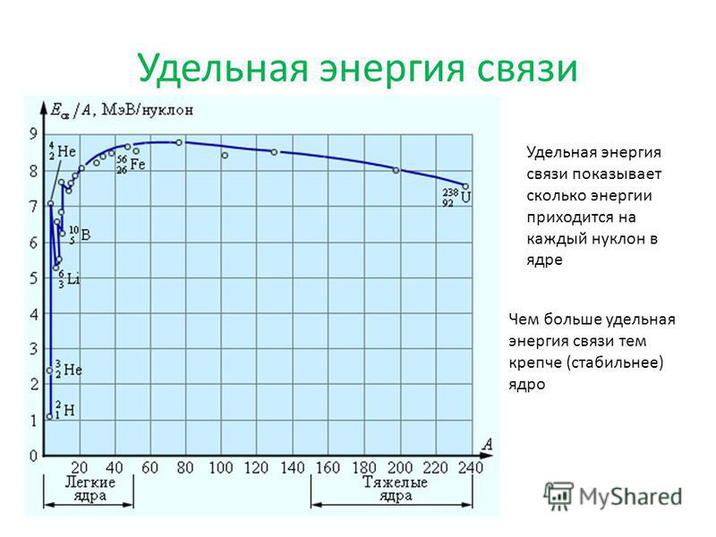 Удельная энергия связи Удельная энергия связи показывает сколько энергии приходится на каждый нуклон в ядре Чем больше удельная энергия связи тем крепче (стабильнее) ядро