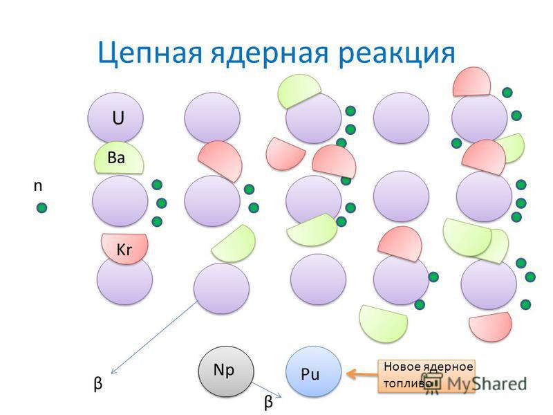 Цепная ядерная реакция β β U Ba Kr n Np Pu Новое ядерное топливо