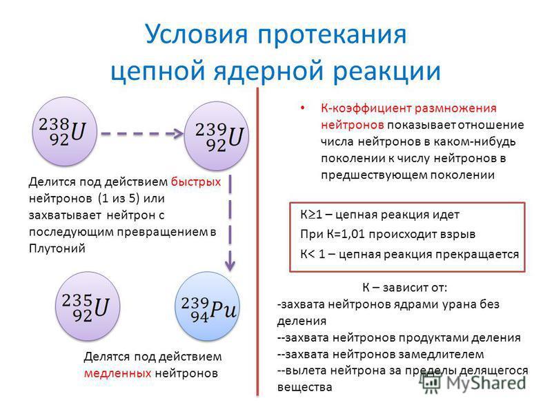 Условия протекания цепной ядерной реакции К-коэффициент размножения нейтронов показывает отношение числа нейтронов в каком-нибудь поколении к числу нейтронов в предшествующем поколении К 1 – цепная реакция идет При К=1,01 происходит взрыв К 1 – цепна