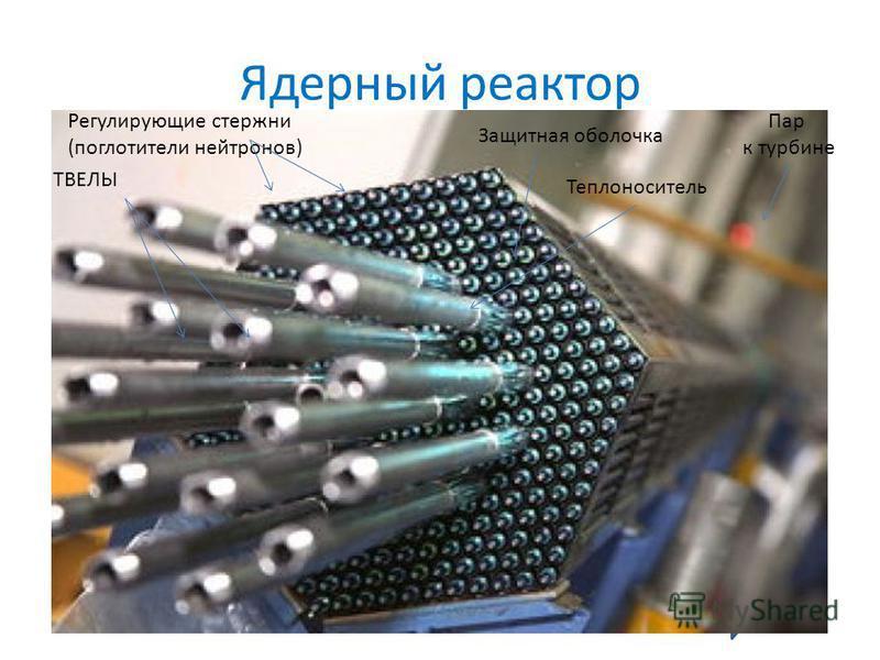 Ядерный реактор Защитная оболочка Теплоноситель Регулирующие стержни (поглотители нейтронов) ТВЕЛЫ Пар к турбине