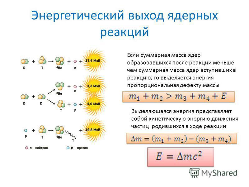 Энергетический выход ядерных реакций Если суммарная масса ядер образовавшихся после реакции меньше чем суммарная масса ядер вступивших в реакцию, то выделяется энергия пропорциональная дефекту массы Выделяющаяся энергия представляет собой кинетическу