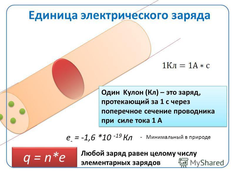 Единица электрического заряда Один Kулон (Кл) – это заряд, протекающий за 1 с через поперечное сечение проводника при силе тока 1 А е - = -1,6 *10 -19 Кл - Минимальный в природе q = n*e Любой заряд равен целому числу элементарных зарядов q