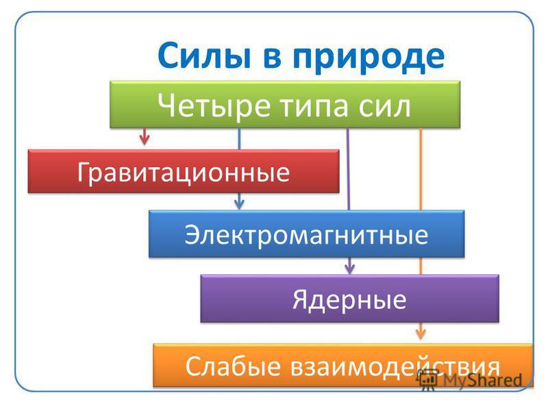Силы в природе Четыре типа сил Слабые взаимодействия Гравитационные Электромагнитные Ядерные