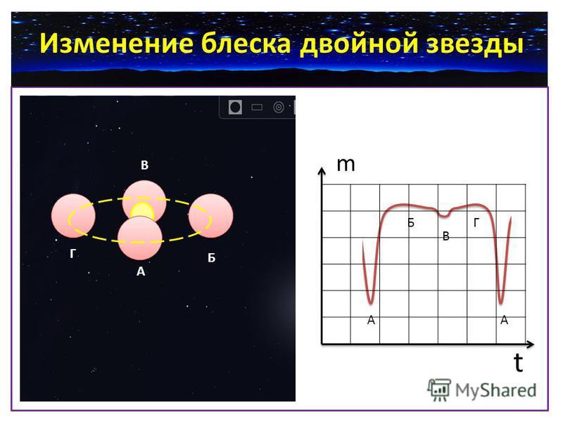 А А Б Б В В Г Г А t m Изменение блеска двойной звезды