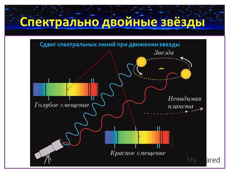 Спектрально двойные звёзды Сдвиг спектральных линий при движении звезды