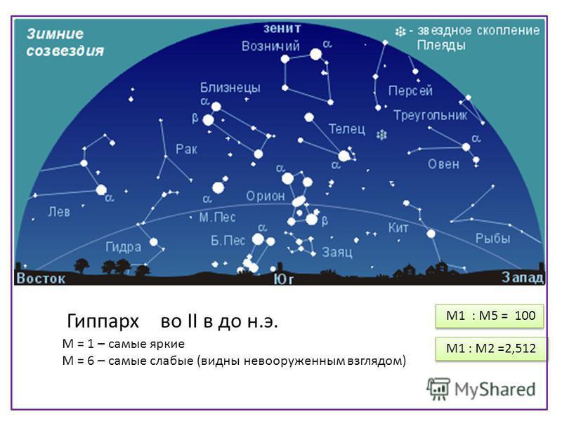 M = 1 – самые яркие М = 6 – самые слабые (видны невооруженным взглядом) М1 : М5 = 100 М1 : М2 =2,512 Гиппарх во II в до н.э.