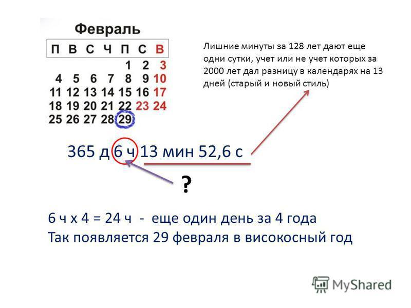 365 д 6 ч 13 мин 52,6 с ? 6 ч х 4 = 24 ч - еще один день за 4 года Так появляется 29 февраля в високосныйый год 2000 2004 2008 2012 Лишние минуты за 128 лет дают еще одни сутки, учет или не учет которых за 2000 лет дал разницу в календарях на 13 дней